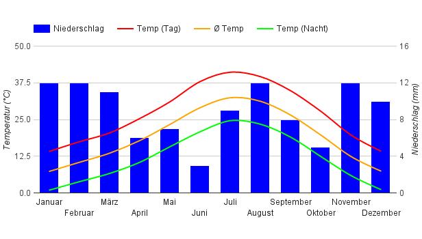 Klima Las Vegas