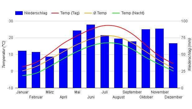 Beste Reisezeit Kroatien Klimatabelle Und Klimadiagramm