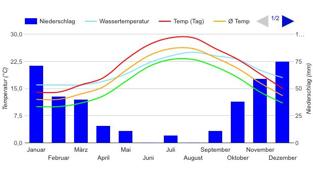 Niederschlagsradar für Deutschland