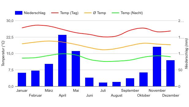Beste Reisezeit Kenia  Wetter  Klimatabelle Und Klimadiagramm