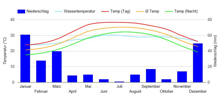 Beste Reisezeit Oman  Wetter  Klimatabelle Und Klimadiagramm