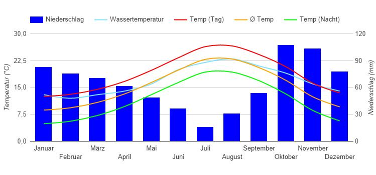 klima mallorca april
