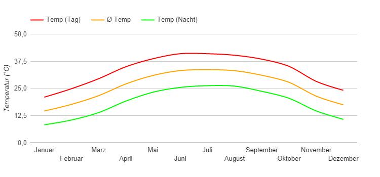 ägypten temperaturen im mai